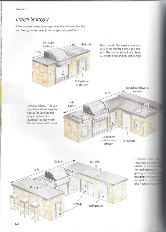 Free Plans Building Outdoor Kitchen - thinking planning thinking |  Patio/Outdoor kitchen | Pinterest | Building, Kitchens and Free