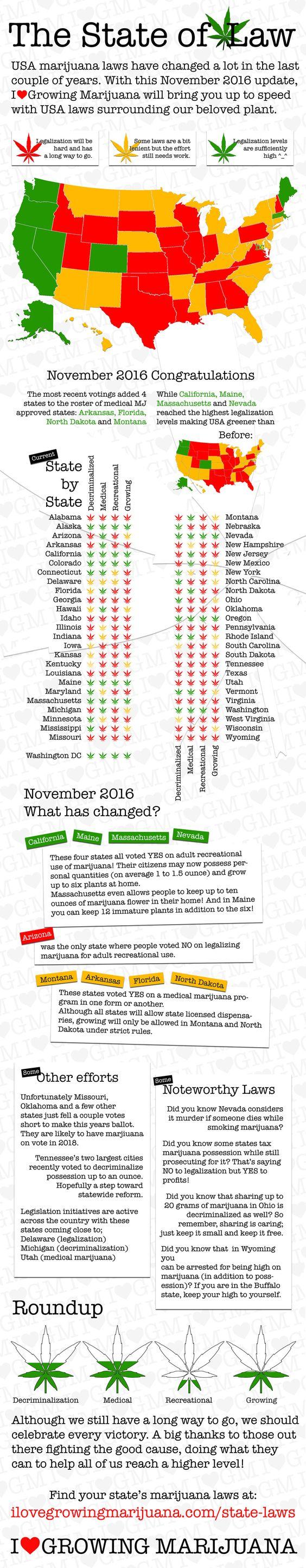 The State of Marijuana Laws uCollect. My state of Nevada passed recreational marijuana. Infographics