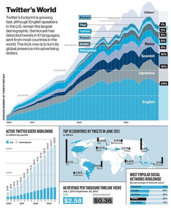 Zahlen, Daten, Fakten zu Twitter - YiGG.de