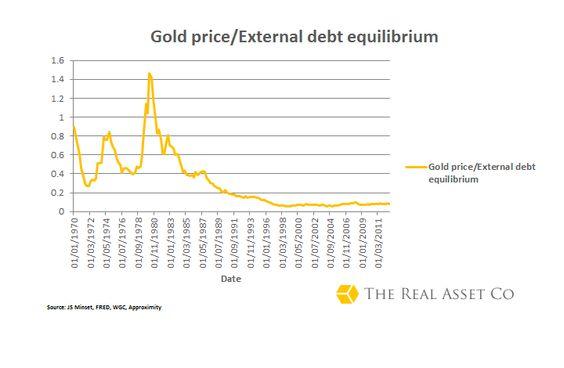 Gold price and external debt equilibrium ratio
