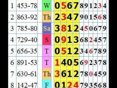 Pin On Thai Lottery Trick Lottery