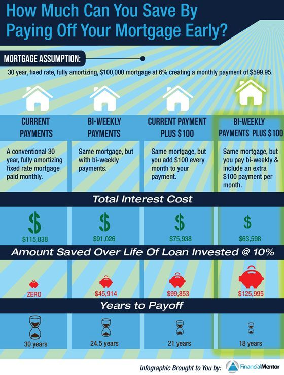 Not Sure If You Should Choose Paying Off Your Mortgage Or Investing For Financial Freedom The Choice Isn Pay Off Mortgage Early Mortgage Payoff Mortgage Tips