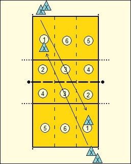 Volleyball Serving Drills. Around The World. First to 10. Fire Away.