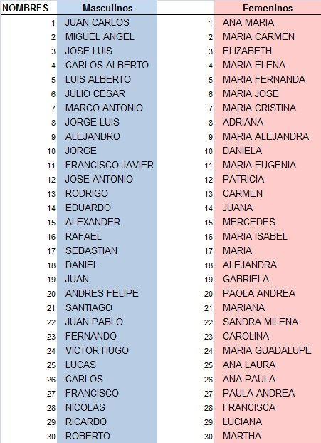30nombresmasculinosfemeninosamericalatinajpg 30 Nombres Masculinos Femeninos America Latina Jpg Nombres De Bebes Nombres De Bebes Bonitos Nombres Masculinos
