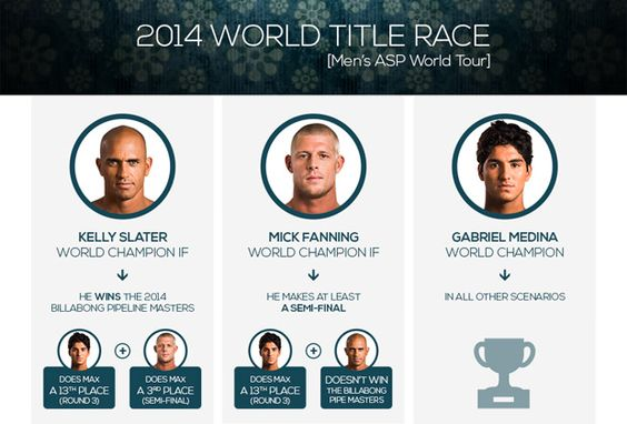 Infographic: World Title Scenarios for Medina, Fanning and Slater at the Billabong Pipe Masters