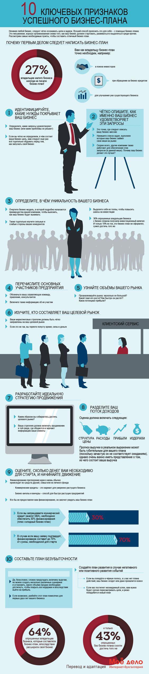 10 ключевых признаков успешного бизнес-плана: