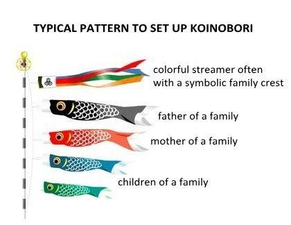 Japanese fish kites koi noburi teacher pinterest for Japanese flag koi