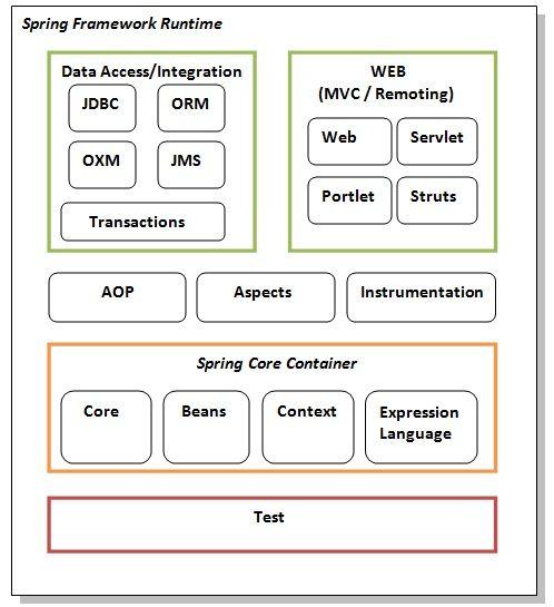 Spring Modules Tutorial Javatpoint Spring Framework Spring