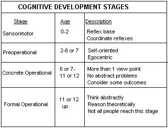 a study of cognitive development Start studying the six approaches of cogntitve development learn vocabulary, terms, and more with flashcards, games, and other study tools.