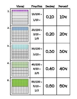 math worksheet : fractions decimals  percents oh my  decimal fractions and  : Decimal Grid Worksheet