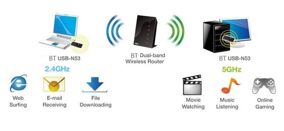 "What does it means when it says the BT Home Hub 4 and 5 have ""Dual band"" wireless?--- image 2"