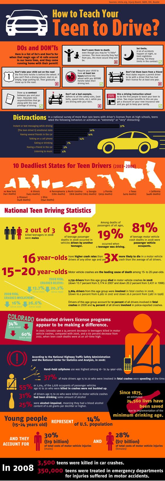This infographic shows how to teach your teen to drive