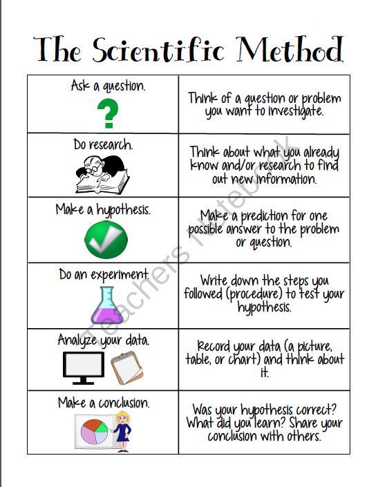 Scientific Method Worksheets For Grade 7 Worksheet School Answers Image Persuasive Writing Prompts Scientific Method Worksheet Text Structure Worksheets