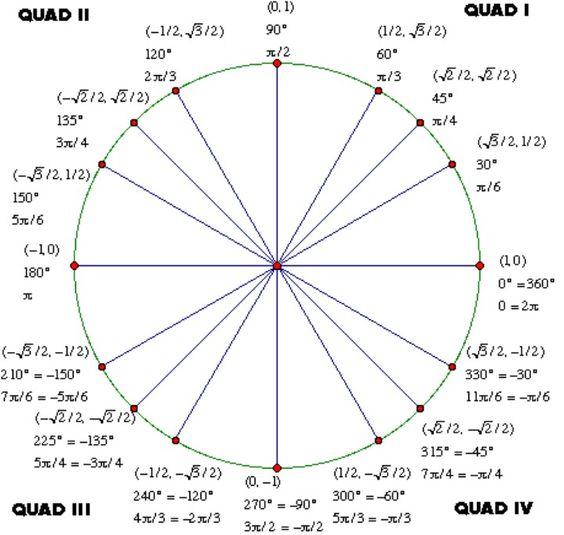 Tan unit circle