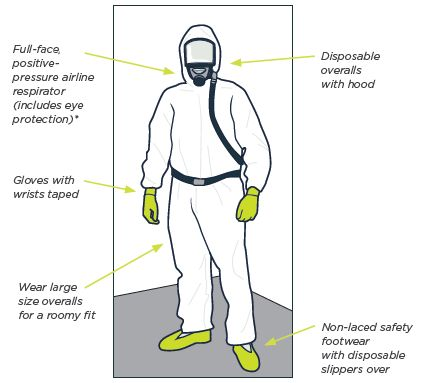 [image] shows the front view of a ppe suit identifying the items required for asbestos removal.