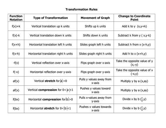 Transformations Of Graphs Worksheet Sharebrowse – Graphing Transformations Worksheet