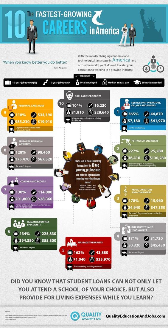the 10 fastest growing careers in america infographic