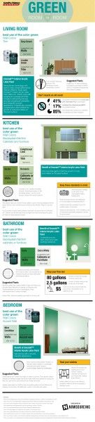 Going Green – From Room to Room [Infographic]