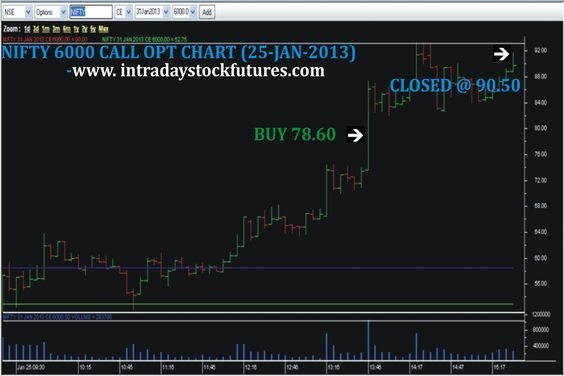 NIFTY 6000 CALL OPT BOUGHT @ 78.60 CLOSED @ 90.50 PROFIT RS.2380/- For More Details Call @ 9941726770 Visit @ www.intradaystockfutures.com