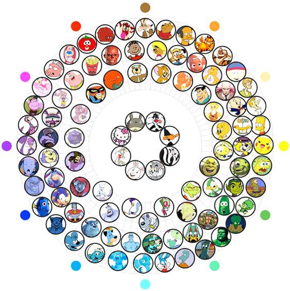 Roda de cores dos cartoons - Diretores de Arte