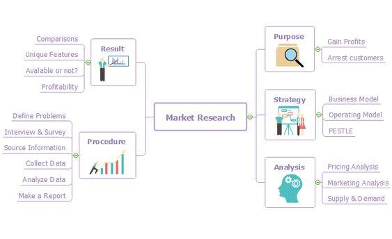 Market Research Mind Map Edraw Mindmaster Mind Map Mindfulness Mapping Software