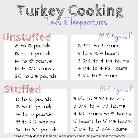 Turkey Cooking Times Temperatures Turkey Cooking Times Cooking Turkey Cooking Time