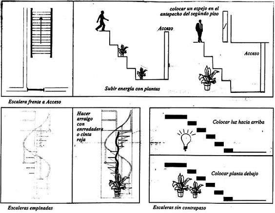 Soluciones para escaleras feng shui luck suerte for Soluciones para escaleras