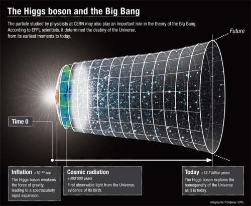Could the Higgs boson explain the size of the Universe?: Cern Higgs Boson, Physics Theories Universes S, Big Bang, Science Bitch, Cern Hadron Higgs Boson, Particle Higgs, Boson Explain, Particle Physics, Quantum Mechanics Physics