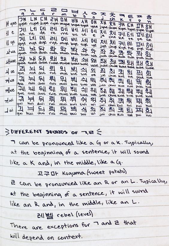 Pin By Jj On Z Notes Korean Korean Writing Korean