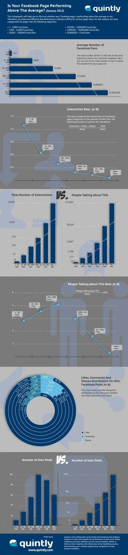 Infografik Facebook Interaktion