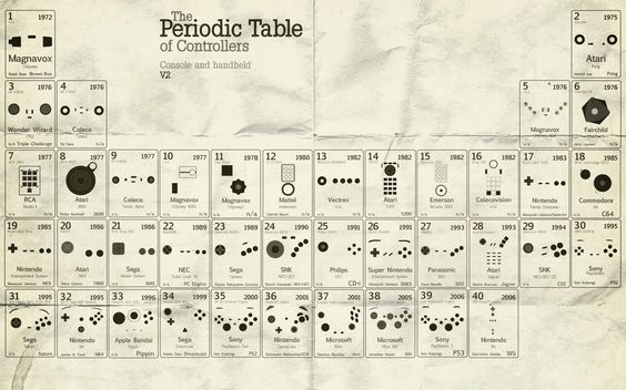 Periodic table of controllers schematicsdiagrams pinterest periodic table of controllers schematicsdiagrams pinterest periodic table and wallpaper urtaz Images