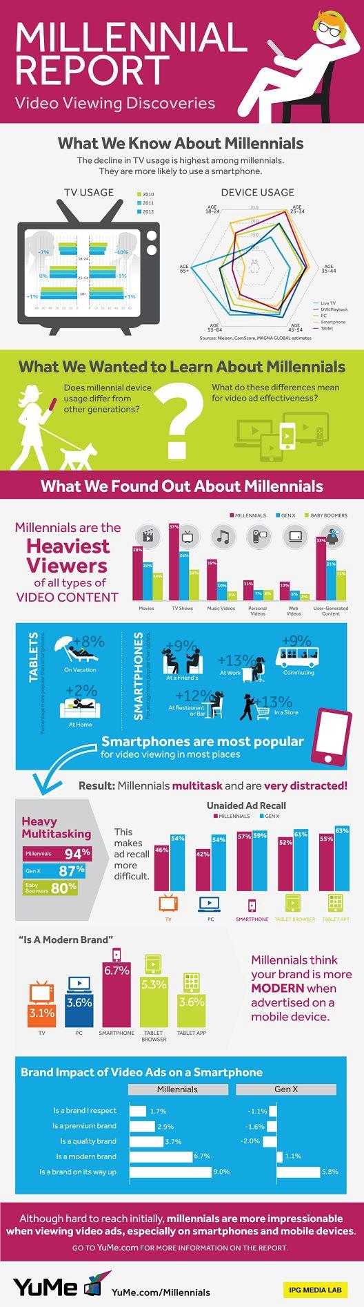 Consigue captar la atención de los millennials - Blog de Marketing