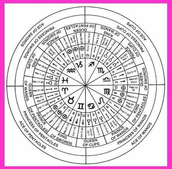 Thoth Universe Tarot Card Tarot Astrology Tarot Learning Birth Chart Astrology