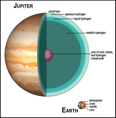 structure of planet jupiter - photo #5