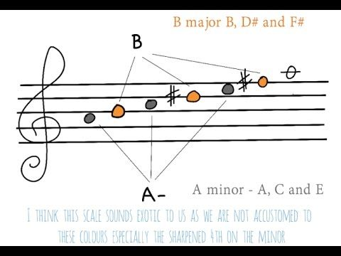 Erik Satie Scale Analysis And Uses In Jazz Improvisation Youtube Erik Satie Improvisation Analysis