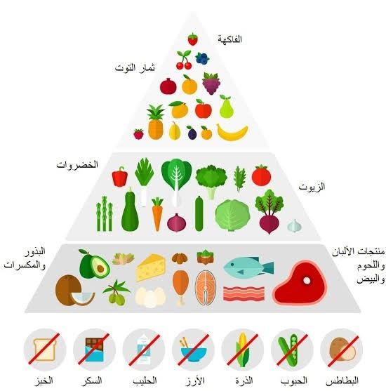 المسموح و الممنوع في الكيتو Ketogenic Diet Keto Diet Cyclical Ketogenic Diet