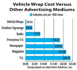 Vehicle Wrap Cost Versus Other Advertising Mediums