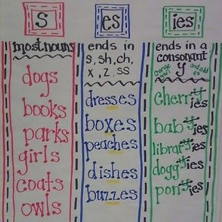 Plural nouns - good poster to make for easy student reference.