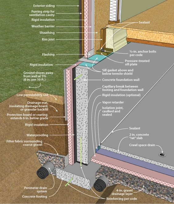 Exterior wall section technical pinterest concrete walls and insulation for Exterior concrete wall insulation