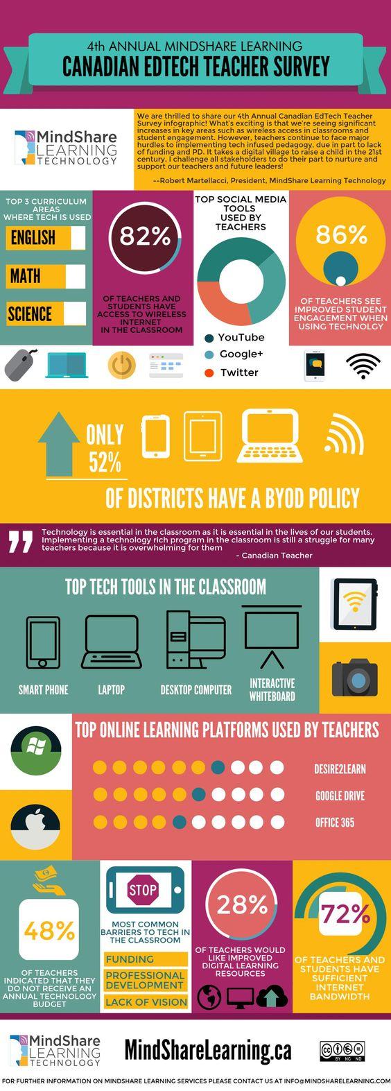#edtech #teachers #teacher #k-12 #byod #canada #education