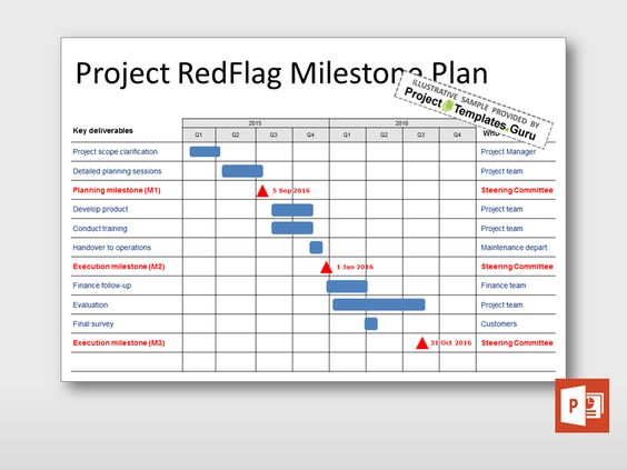 Communicating the project schedule, activities and key milestones - project timetable template