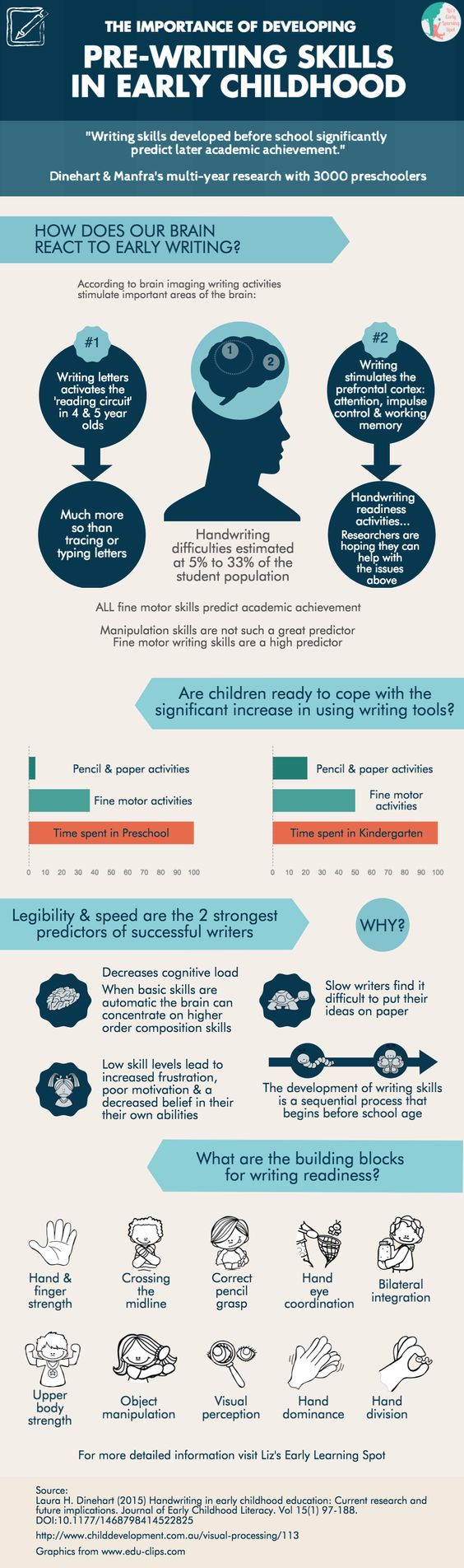 What research says about early writing skills and how to go about acquiring them!