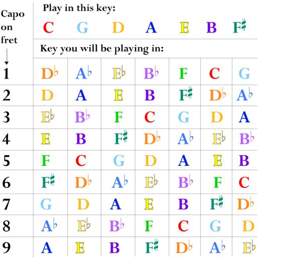 Guitar Capo Chart For The Playing In The Sharp Keys, Capo At Frets