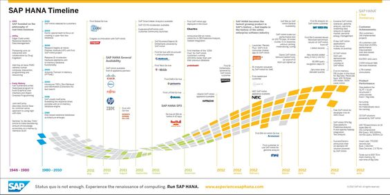 SAP HANA Timeline SAP HANA Timeline or Roadmap Pinterest - sap hana resume