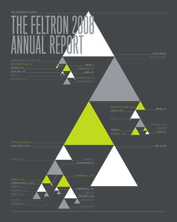 The Feltron 2008 Annual Report / Nicholas Feltron