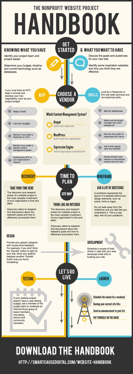 The Nonprofit Website Project Handbook #Infographic