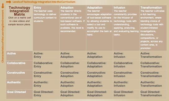 Teachers' Technology Integration Matrix