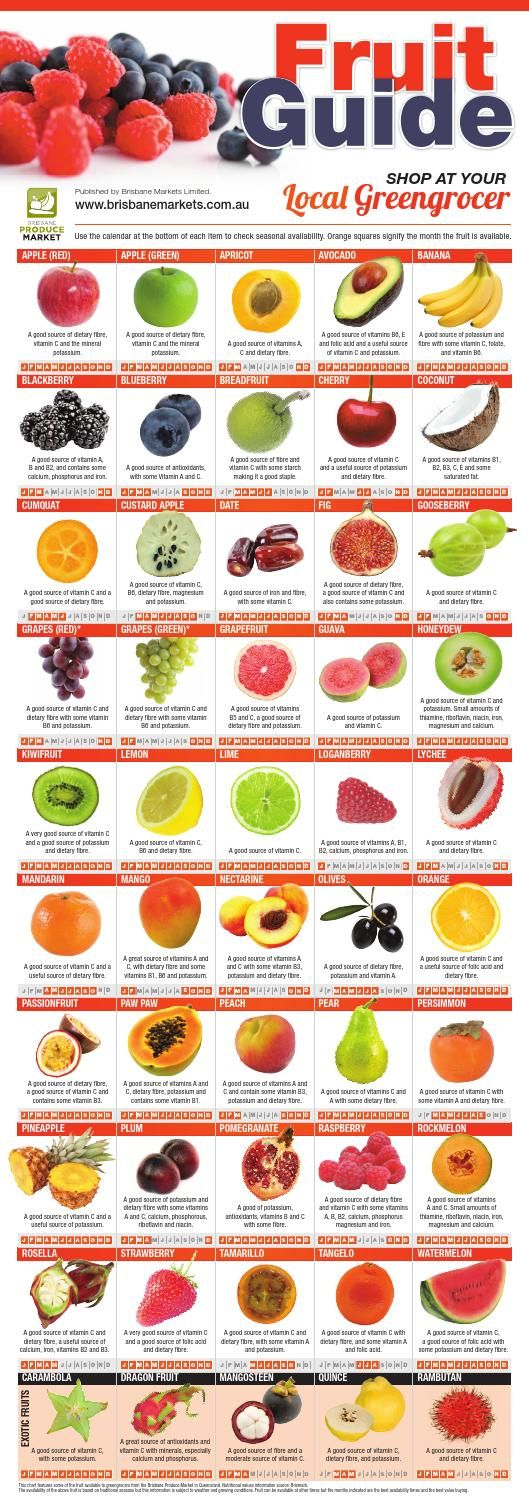 Australian Fruit Season Guide