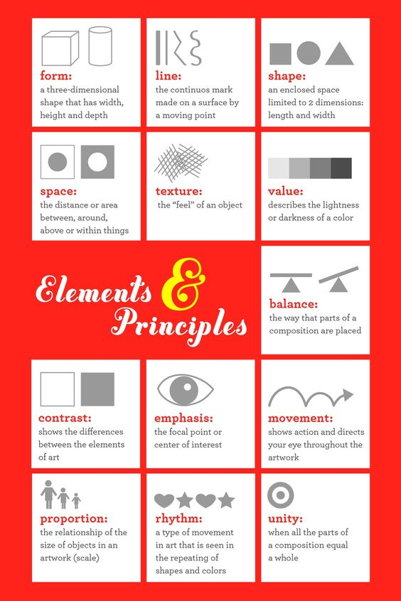 Art S Principles : Elements and principles of art poster on