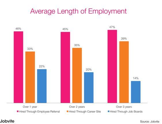 Average Length of Employment #Recruitment #New Zealand
